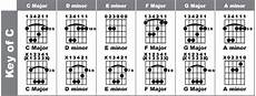 Guitar Bar Chords Chart Free Jesse S Song Making Guitar Lesson 2 Add Variety To Your