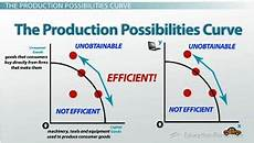 Production Possibility Curve Shifts In The Production Possibilities Curve Video
