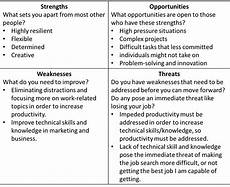 Examples Of Personal Strengths And Weaknesses Analyze Strengths And Weaknesses Eric S Story Metcalf