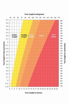 Height Weight Chart Nhs