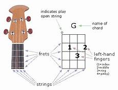 How To Read Chord Charts Ukulele Ukulele Whole Class Downs Junior School Music