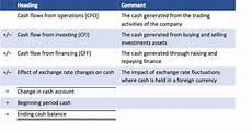Cash Flow Measures Cash Flow Statement Cash Flow Measures Cfa Level 1