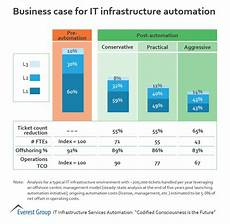Business Infrastructure Business Case For It Infrastructure Automation Market