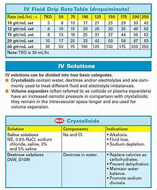 How To Chart Iv Fluids 34 Best Images About Iv Fluids On Pinterest Therapy
