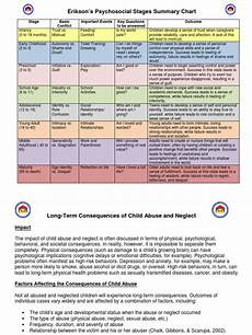 Stage Chart Eriksons Stages In Chart Child Neglect Child Abuse