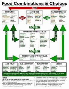 Food Combining Chart For Weight Loss How To Properly Food Combine Within Your Lifestyle A