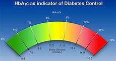 Hba1c Chart Hba1c Chart Hba1c Test Normal Hba1c Level And Hba1c