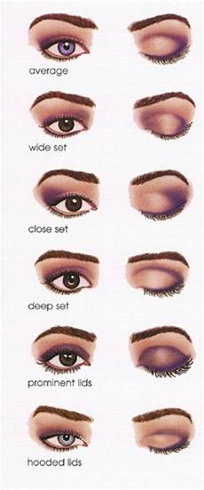 Mary Eyeshadow Application Chart Meykuhp Flair Eye Diagrams To Help You Apply Eye Makeup