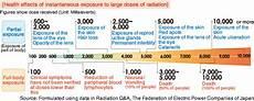 Radiation Health Effects Chart Radition Values Fukushima 3 11 Truth