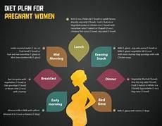 Best Diet Chart For Women Pregnancy Diet What To Eat During Pregnancy Truweight