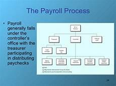 Payroll Flowchart Process Payroll Process Flowchart Flowchart In Word
