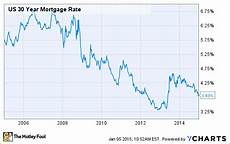 30 Year Mortgage Rates Chart Calculator Top Housing Stocks For 2015 The Motley Fool