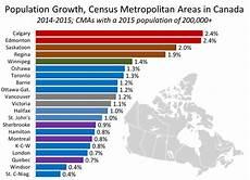 Calgary Population Growth Chart February 12 2016 Cma Pop Growth Urban Futures
