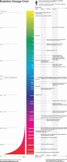 Radiation Scale Chart Radiation Dosage Chart Airport Scanners Smokers X Ray