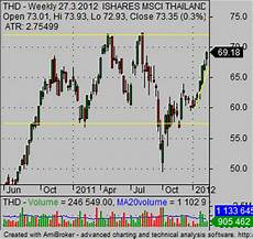 Weekly Stock Charts How To Use Stock Market Charts To Precisely Define Support