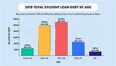 Student Loan Debt Chart 2015 U S Average Student Loan Debt Statistics In 2019 Credit Com