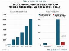 Production Goal Chart Tesla Fell Short On Its Model 3 Production Goals Again