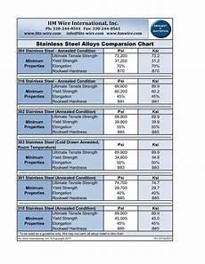 Steel Hardness Chart Stainless Steel Hardness Table Brokeasshome Com