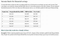 Ohp Income Limits 2019 Chart Income Charts Oregonhealthcare Us