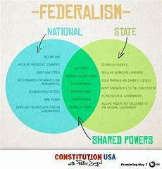 Federalism Powers Chart Federalism Venn Diagram Teaching Government Government