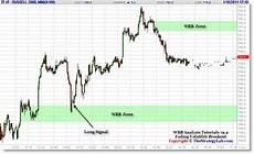 Russell 2000 Emini Futures Chart Russell 2000 Emini Rty Futures Price Action Trade Signal