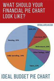 Meta Chart Pie Chart Financial Pie Chart What Should Your Ideal Budget Pie