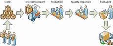 Production Process Production Process Ceopedia Management Online