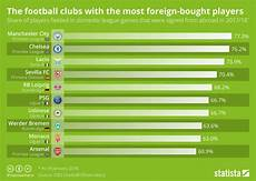 Football Trade Chart Chart The Football Clubs With The Most Foreign Bought