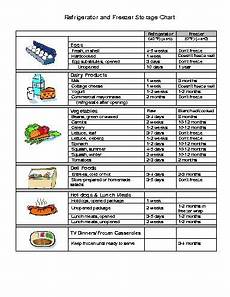 Refrigerator Food Storage Chart Refrigerator And Freezer Storage Chart Food Pinterest