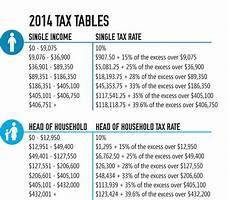 2014 Tax Brackets Chart The 2014 Tax Tables Rapidtax