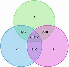 Venn Diagram Venn Diagram Symbols And Notation Lucidchart