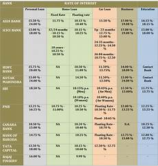Loan Interest Chart Types Of Bank Loans In India Interest Rates And Charges