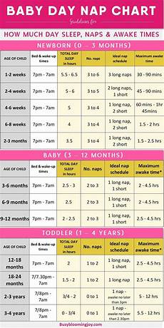 Sleep Wake Time Chart 10 Step Strategy To Get Your Baby To Sleep Through The