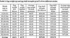 Dr Brown Size Chart There It Can Be Seen That Weight Of Eggs From Isa Brown