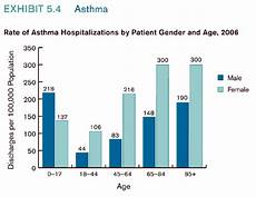 Asthma Charts Graphs Facts And Figures 2006