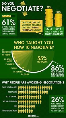 Negotiating An Offer How To Negotiate A Job Offer Management Guru