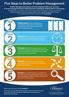 Problem Management 5 Steps To Better Problem Management