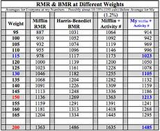 Bmr Chart For Low Carb Bread What Is My Bmr Factor Stop Diabetes At