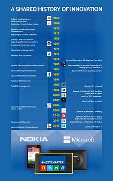 Timeline Microsoft Microsoft To Acquire Nokia S Handset Business For 7 2 Billion