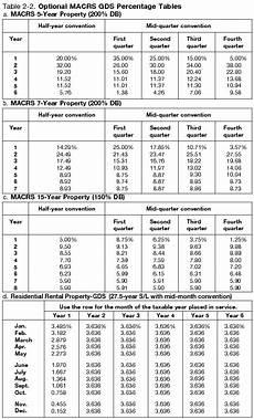 Depreciation Tables Macrs Depreciation Table 2018 Frameimage Org
