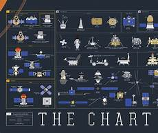 Chart Of Space Exploration The Chart Of Cosmic Exploration Dudeiwantthat Com