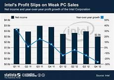 Profit Chart Chart Intel S Profit Slips On Weak Pc Sales Statista
