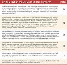 Va Disability Percentage Chart Va Disability Rating For Ptsd Explained Hill Amp Ponton P A