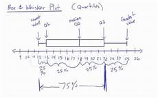 Box Whisker Plot Learn Box Amp Whisker Plots How To Draw And Read Them