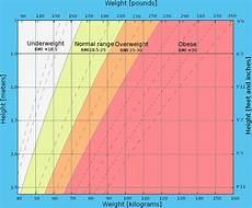 Overweight Diet Chart Free Bmi Calculator Body Mass Index Calculators Charts