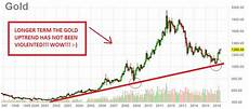 20 Year Gold Chart Gold Price Chart 20 Years The Gold Price Chart 20 Years