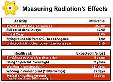 Radiation Health Effects Chart Nrc Radiation And Its Health Effects