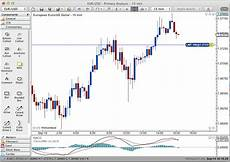 Trading Charts Online Futures Trading Platform Mac Best Blue Chip Stocks To