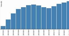 D3 Grouped Stacked Bar Chart D3 Js Tips And Tricks Making A Bar Chart In D3 Js