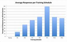 Average Strength Chart Py408 Learning Blog Li L Sebastian Responses Chart And